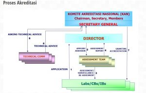 Prosedur Akreditasi KAN (Komite Akreditasi Nasional)